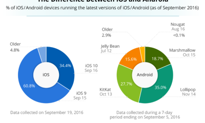 ios-android-market-sharing