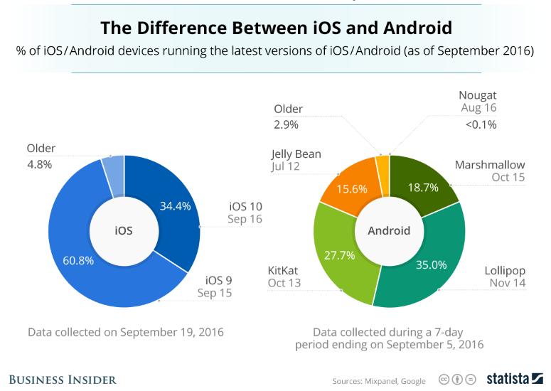 ios-android-market-sharing