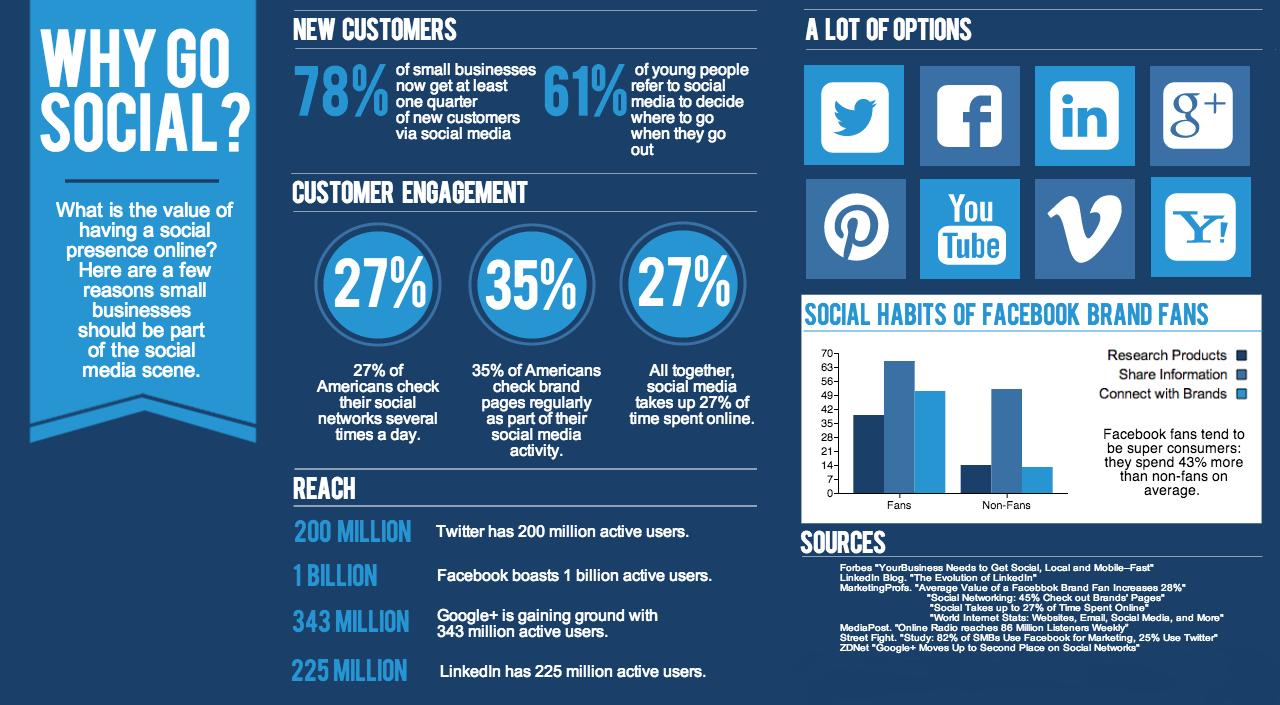 social-media-marketing-for-online-businessl